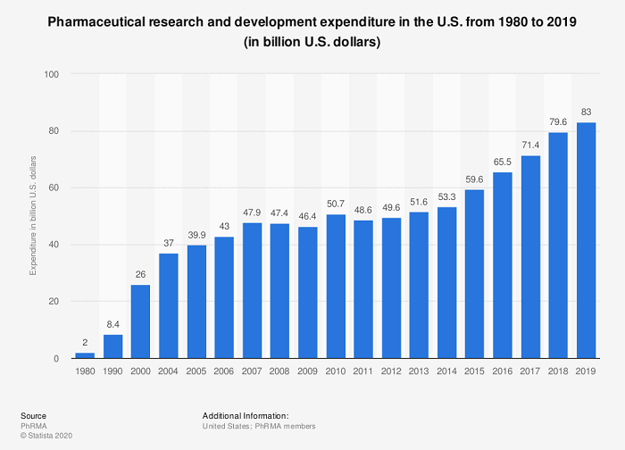 pharmaceutical research spend chart 1980-2019