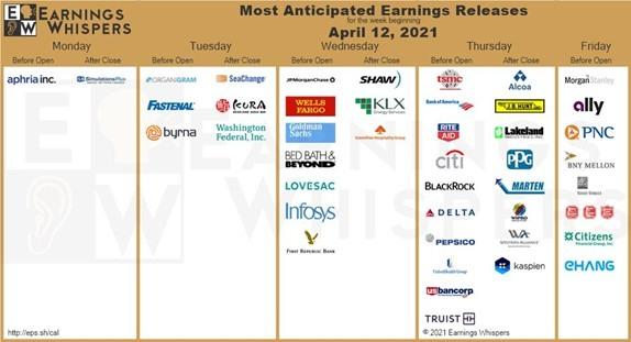 Earnings Whisper Chart for the week of April 12.