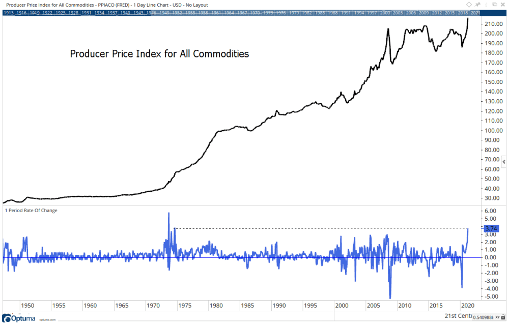 producer price index commodities 1950-2020