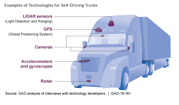 semi-truck self driving tech examples