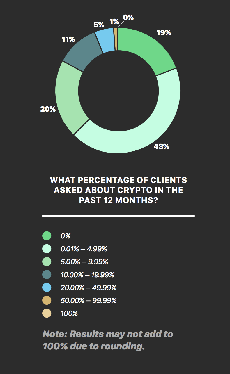 percent clients asking about crypto chart