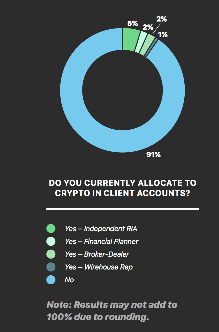 client allocation into crypto chart