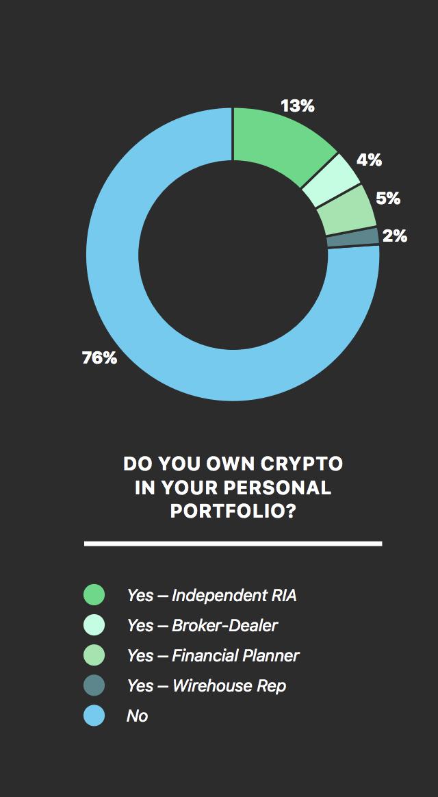 financial advisors owning crypto chart