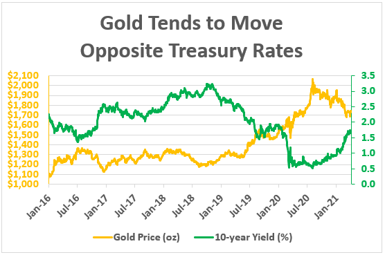 gold moves opposite treasury rates chart