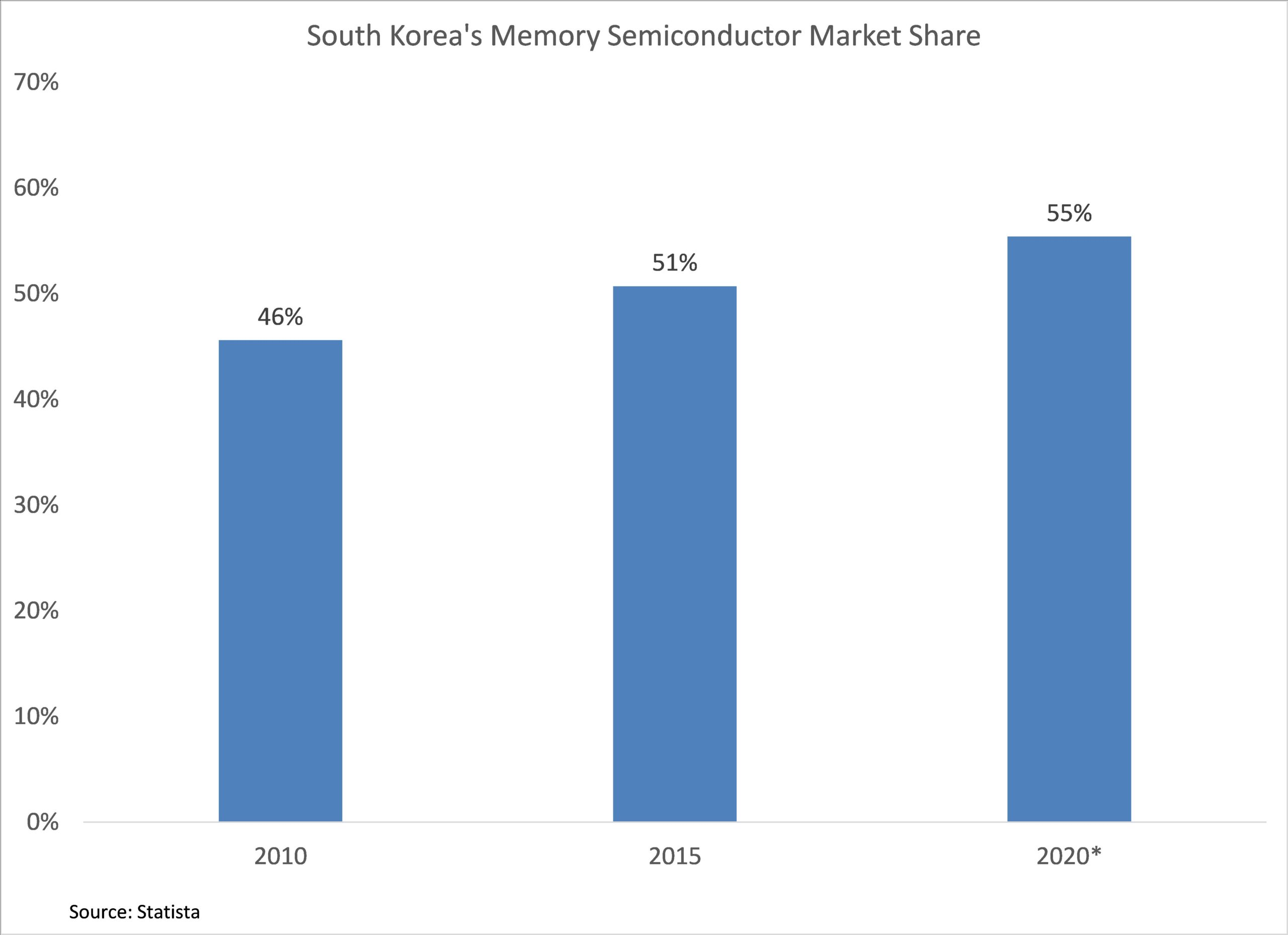 south korea semiconductor market share