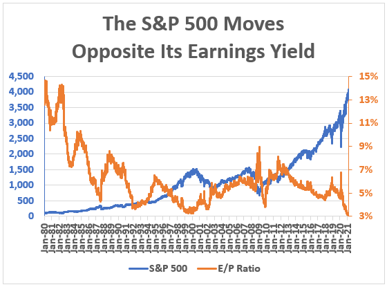sp500 moves opposite earnings chart