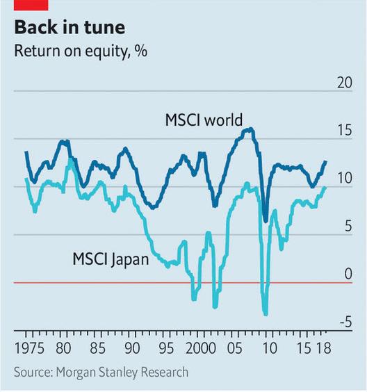 MSCI Japan Returns