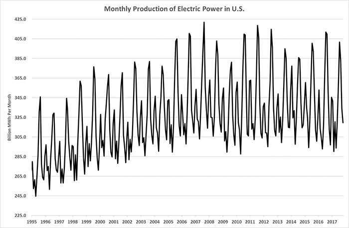 Peak Power Demand Power Plants