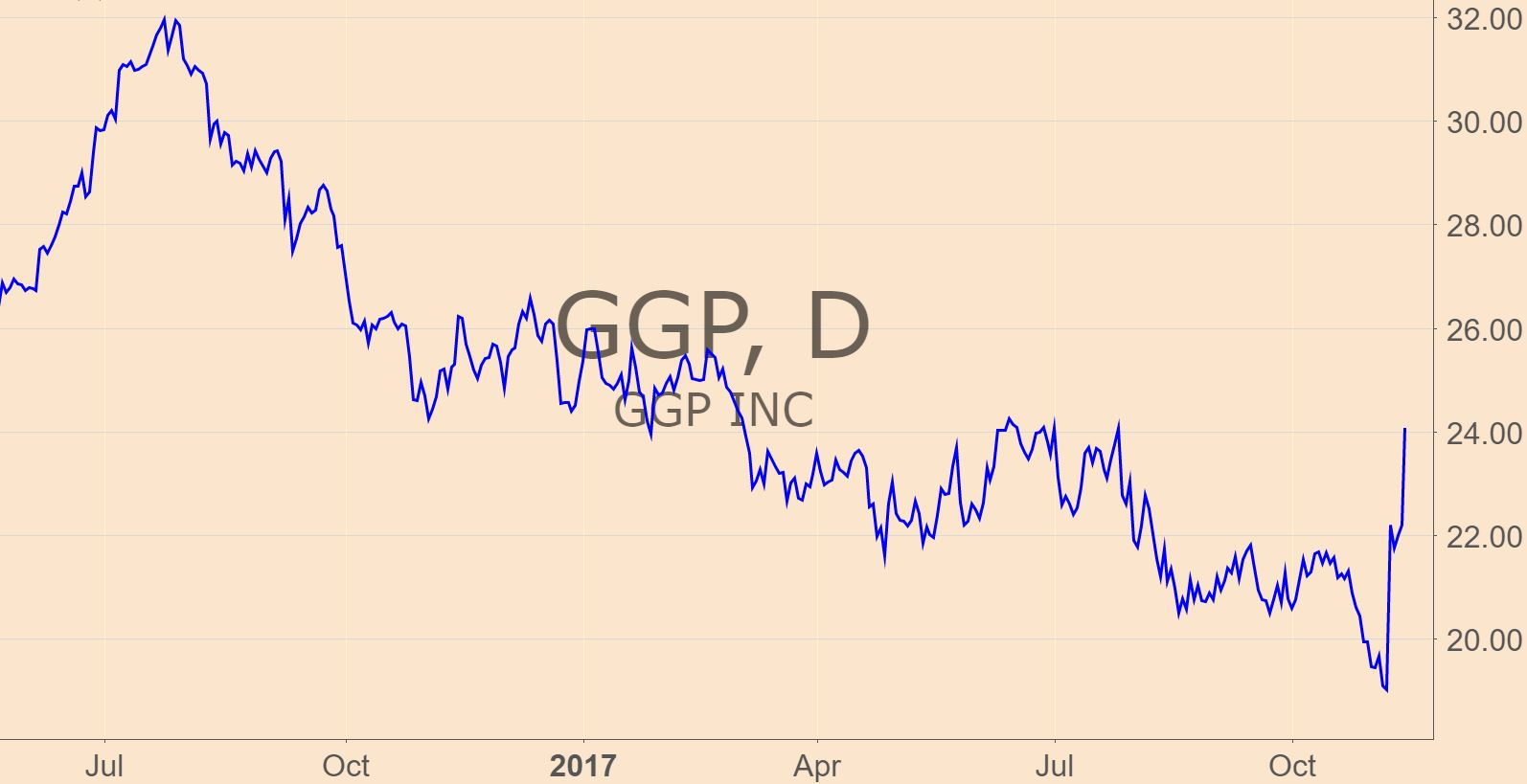 Yastine-GGP chart