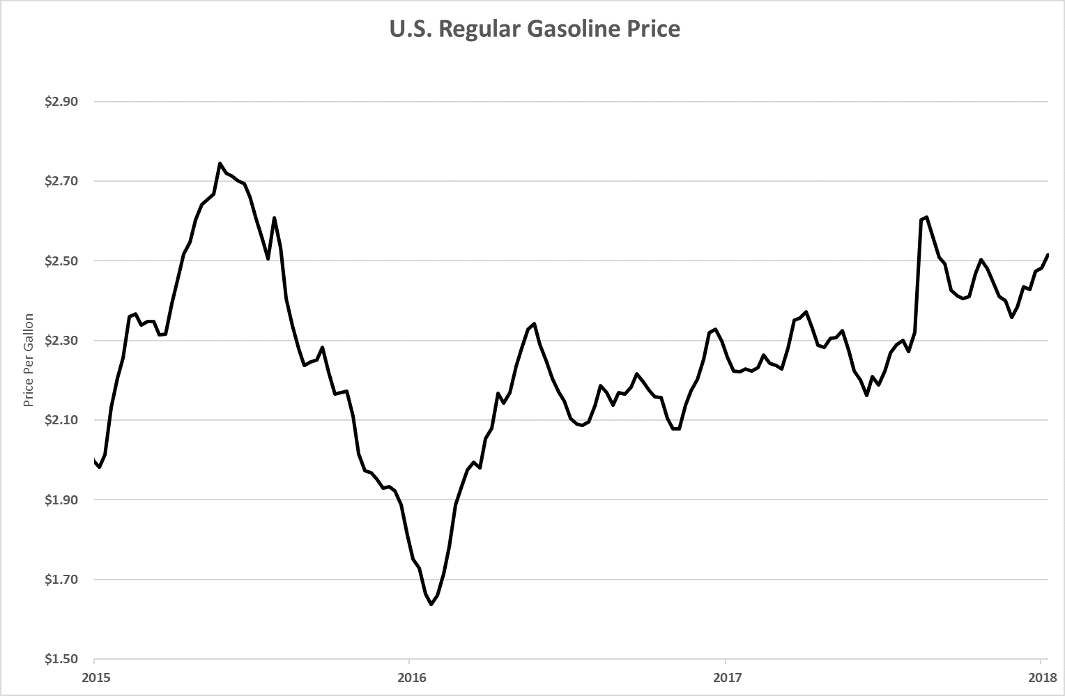 The record demand for high-performance gasoline contributed to the incredible performance of refining and gasoline stocks stocks in 2017.