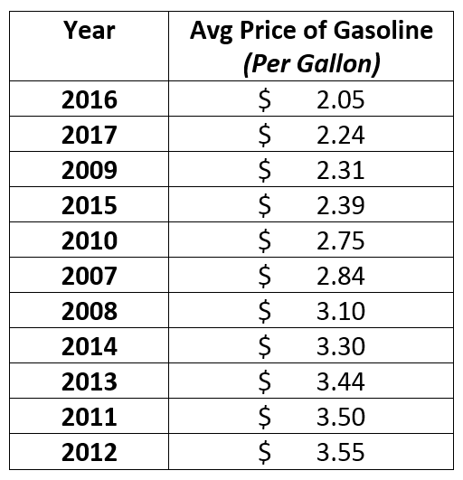 Prices are up all over the U.S. from this time last year. However, we are still paying far less for gasoline today than we did for most of the last decade.