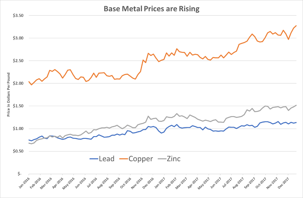 The base metals space spent the five years from 2011 to 2015 in a brutal bear market … until 2016, when the sector began to show signs of life.