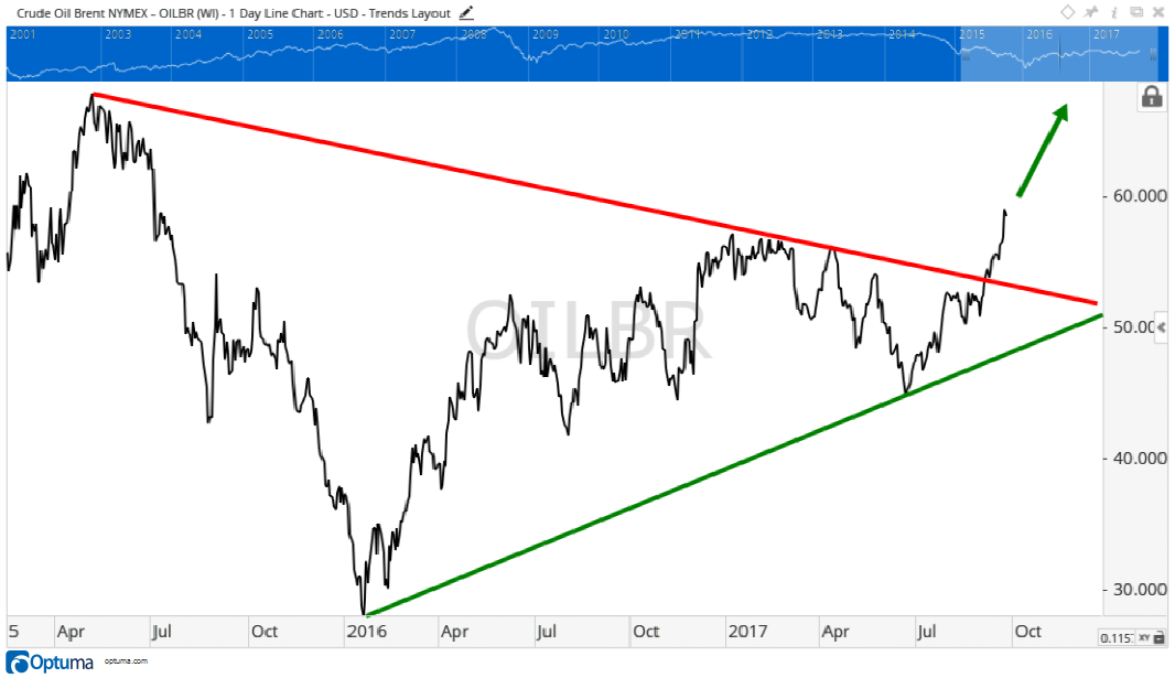 Oil prices have been stuck around $50 a barrel since they collapsed in 2014. But oil may now be finding a bottom and heading higher.