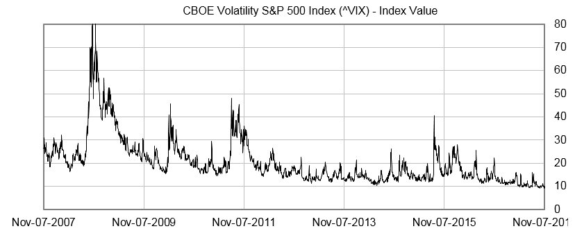 cboe-volatility-vix