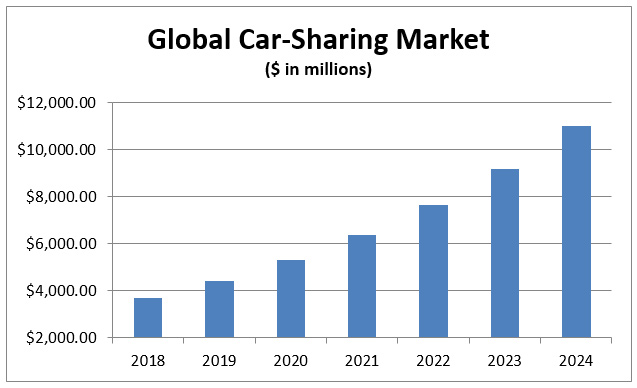 Global Car-Sharing Market