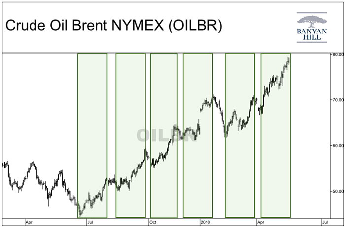 Brent Crude Oil