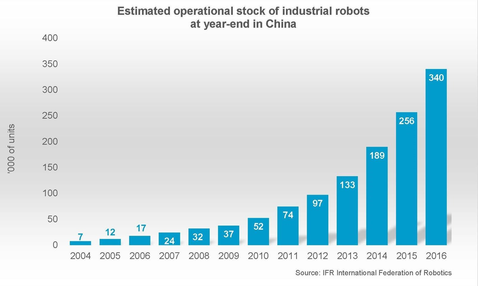 When it comes to factory automation, China is way ahead of the game. In fact, the demand for robots in China is more than twice as high as any other country.