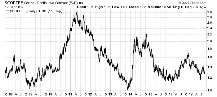 There is an uptrend that's forming in one of my personal favorite commodities. And the trends line up for a double-digit move in the short term.