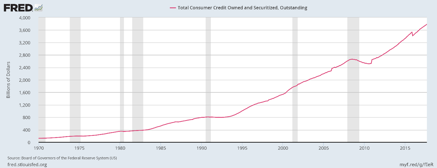consumer_credit_FRED