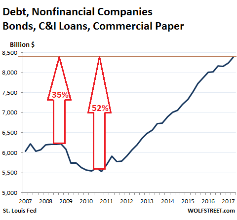 With rising interest rates, corporate debt is a time bomb that will bankrupt firms, destroy jobs … and send the stock market crashing.
