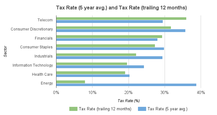 The reason the stock market cares so much about tax reform is because this reform would cut the corporate tax rates almost in half.