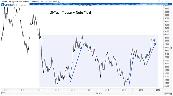 Treasurys Reached Record Lows