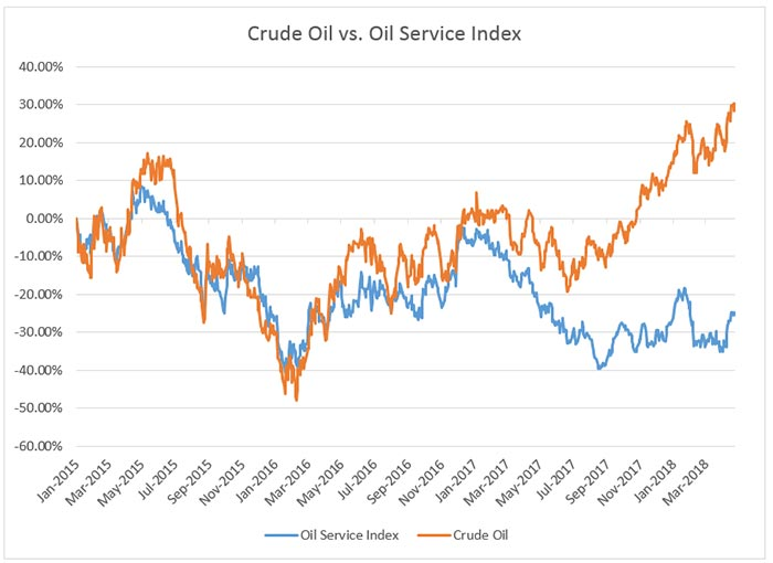 Oil Sector Bet