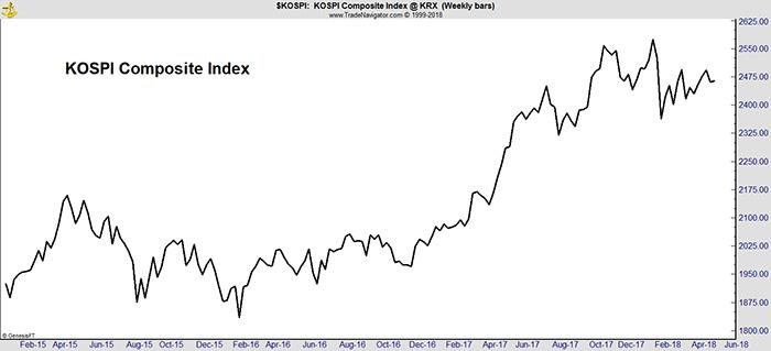South Korean Stocks