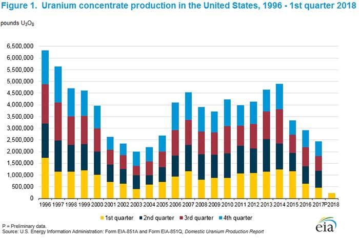 Uranium Producers