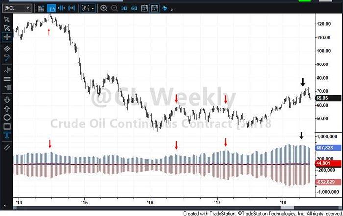 Crude Oil Bulls