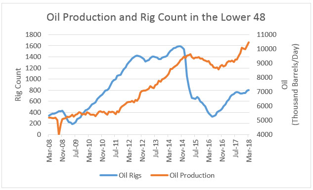 Oil Rig Count Production