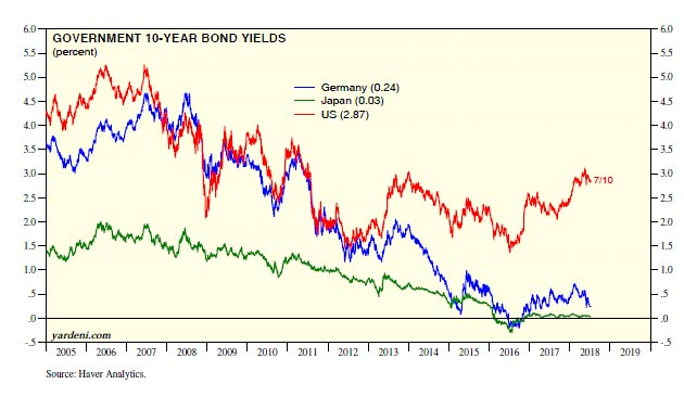 Global Interest Rates