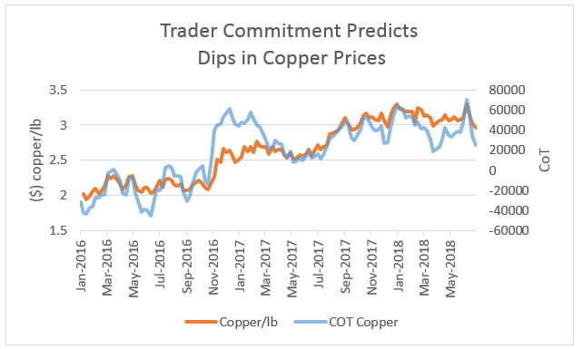 Every Time The Cot Hits Close To A High In Its Range There Is Pullback Price Of Copper