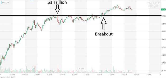 $1 trillion breakout chart