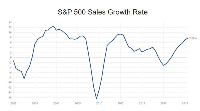 S&P 500 Sales Growth Rate chart