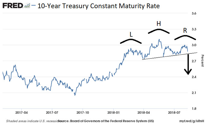 10 year treasury chart