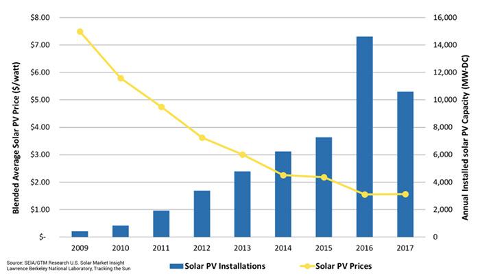 Major Solar Energy Companies