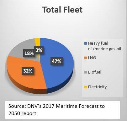 total fleet chart