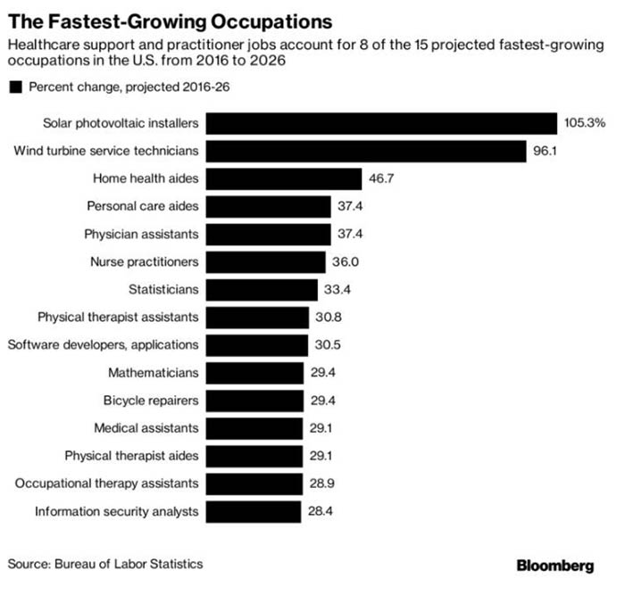 Fastest Growing Occupations Chart