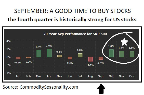 September stocks chart