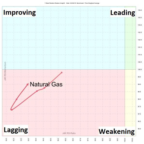 Natural Gas Prime Season