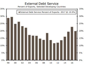 external debt service chart