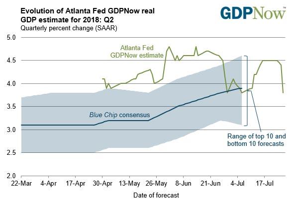 Atlanta Federal Reserve's GDPNow chart 1