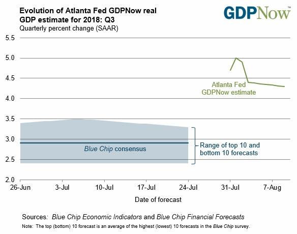 Atlanta Federal Reserve's GDPNow chart 2