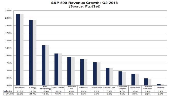 S&P 500 Sectors Revenue Q2 2018