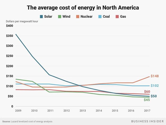 average cost of energy in north america chart