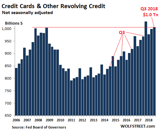 U.S. credit card debt topped $1 trillion this year for the first time ever. And many Americans are forced to make some difficult choices…