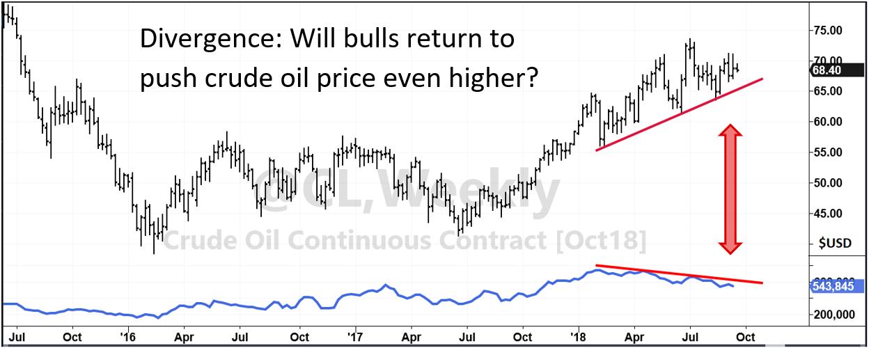 Crude Oil Prices vs. Sentiment
