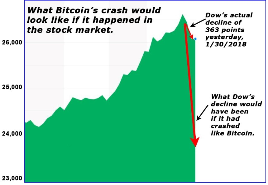 Crashes of 10% or more in a single day are not uncommon for crypto. They happen pretty frequently, actually. So do 10% surges. Also, common: 1,000% gains like bitcoin investors saw in 2017.