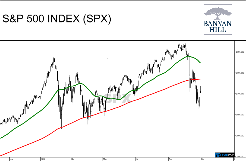 If the next bear market is something that keeps you up at night, there's just one indicator in the S&P 500 you need to watch — the death cross.